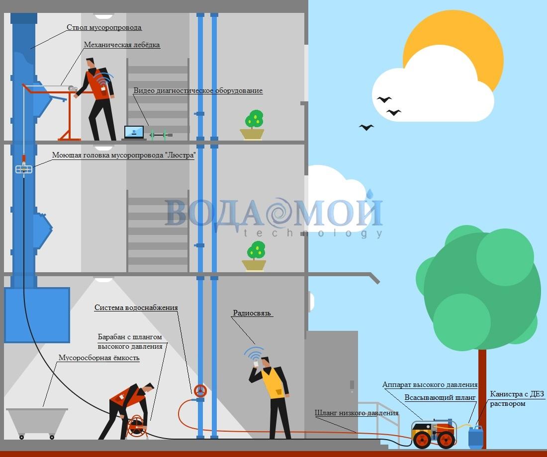 Схема мойки мусоропровода
